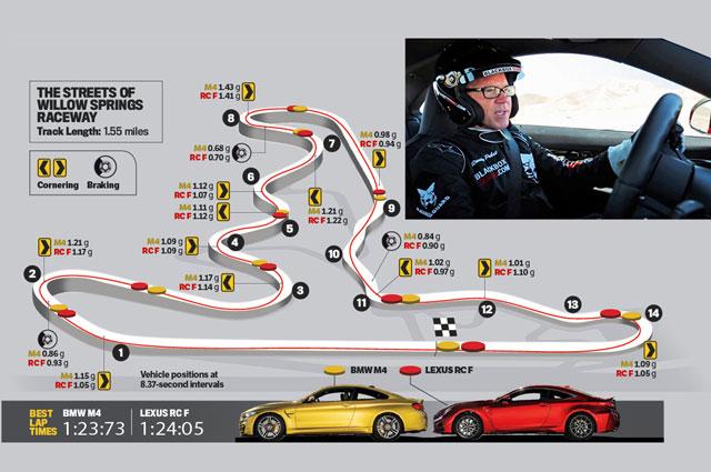 Lexus RC F vs. BMW M4