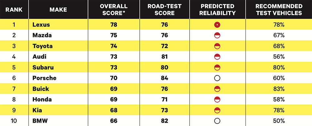 Consumer Reports Results