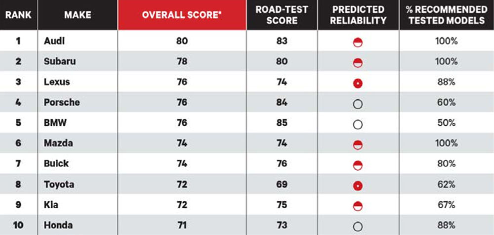 Lexus Consumer Reports 2015 Score Card