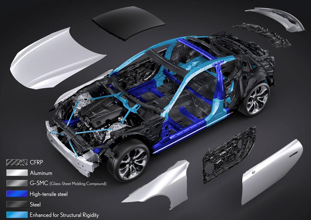 Lexus LC Materials