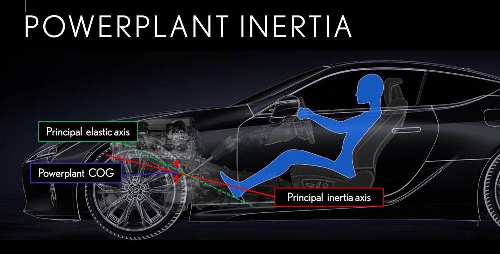 Lexus LC Powerplant Inertia