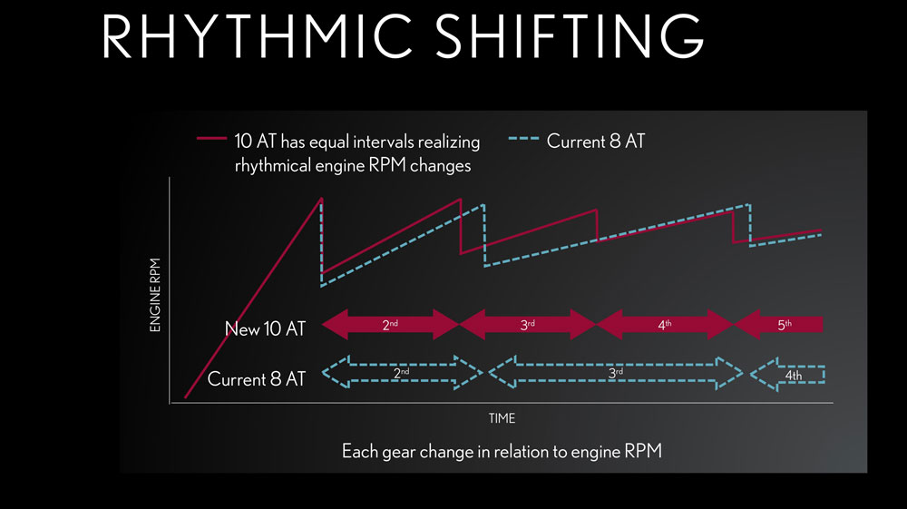 Lexus LC Rhythmic Shifting
