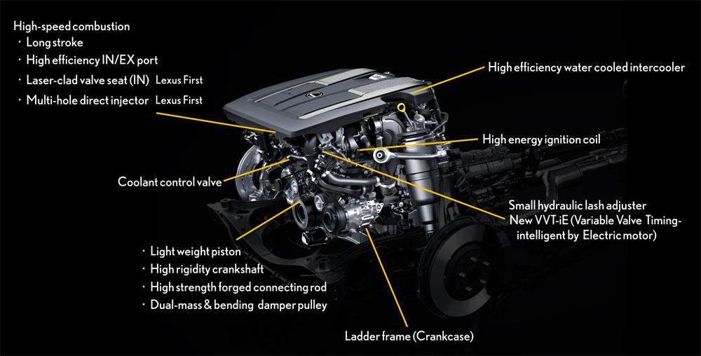 Lexus LS V6 Engine Details