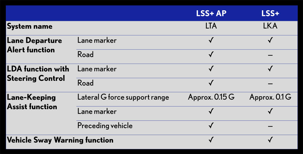 Lexus LS Lane Keep Assist