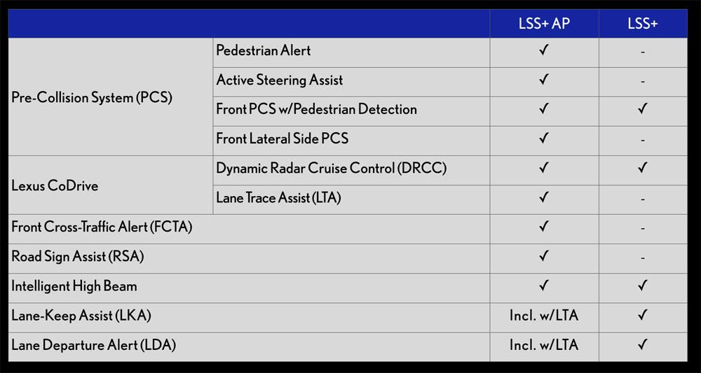 Lexus LS Safety System Plus