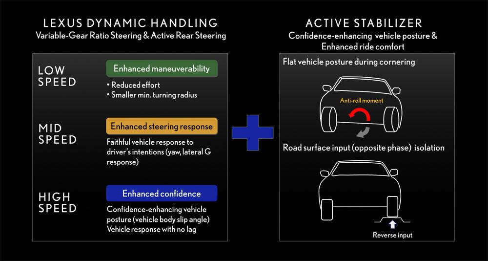 Lexus LS Lexus Dynamic Handling & Active Stabilizer Suspension