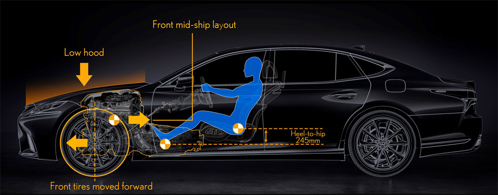 Lexus LS Weight Distribution