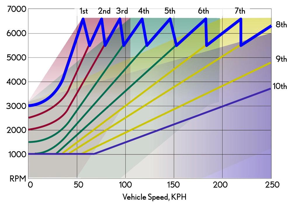 Lexus Hybrid Gear Ratios 2