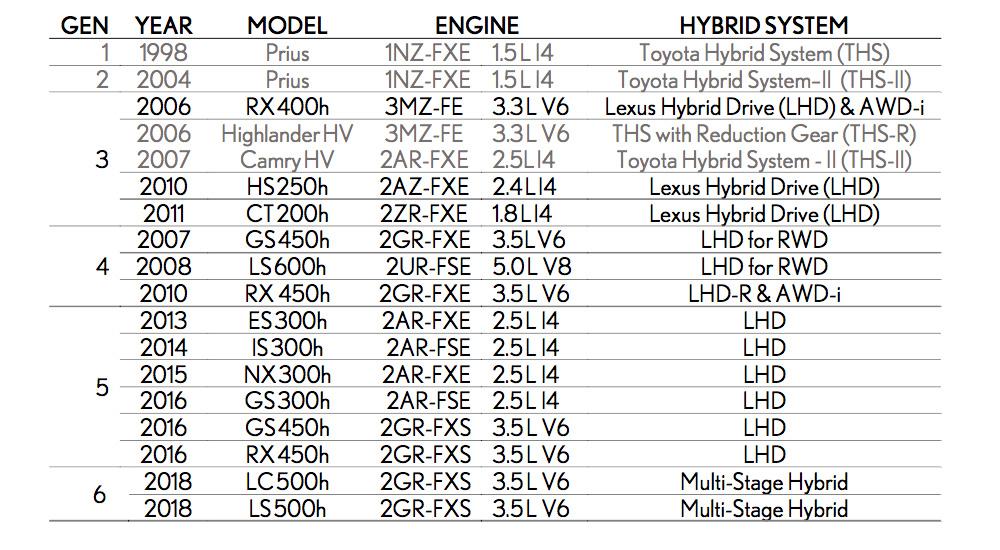 Lexus Hybrid History