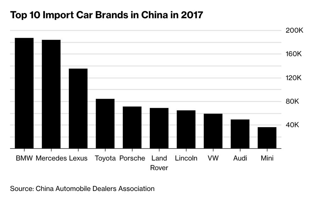 Lexus Import China