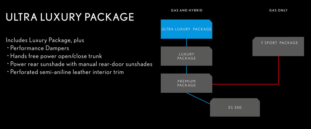 Lexus ES Ultra Luxury Package