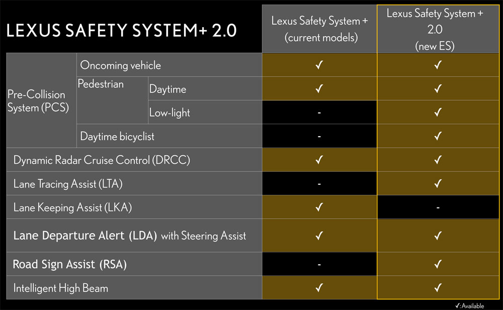 Lexus Safety System Plus 2.0