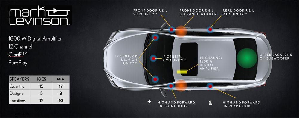 Lexus ES Mark Levinson Sound System