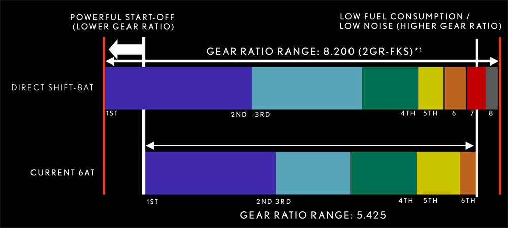 Lexus ES Gear Ratios