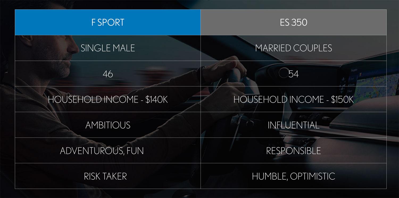 Lexus ES Demographics