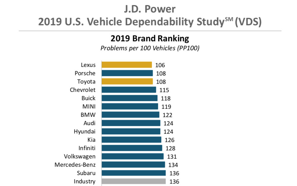 Lexus JD Power 2019 Dependability