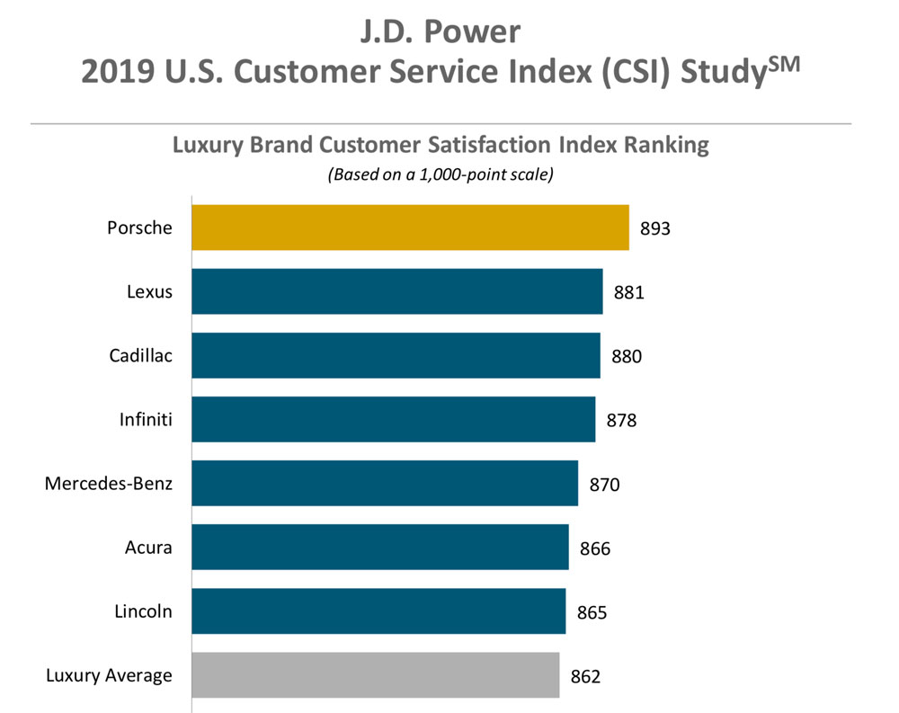 Lexus JD Power Customer Service 2019