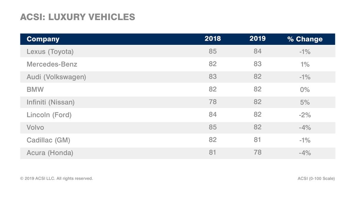 Lexus ASCI Results Luxury