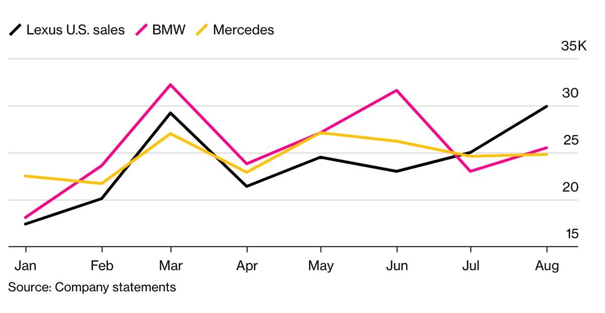 Lexus USA BMW Mercedes August Sales