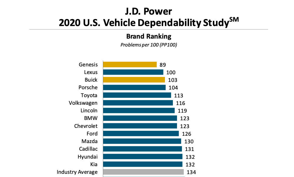 Lexus JD Power Dependability